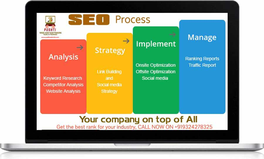 Best SEO Company in Mumbai India